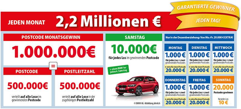 Lotterie Postcode