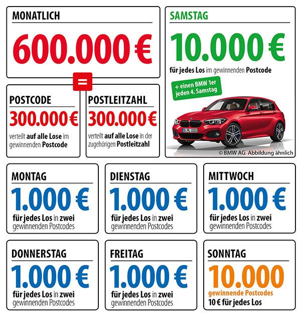 Postcode Lotterie Preisplan
